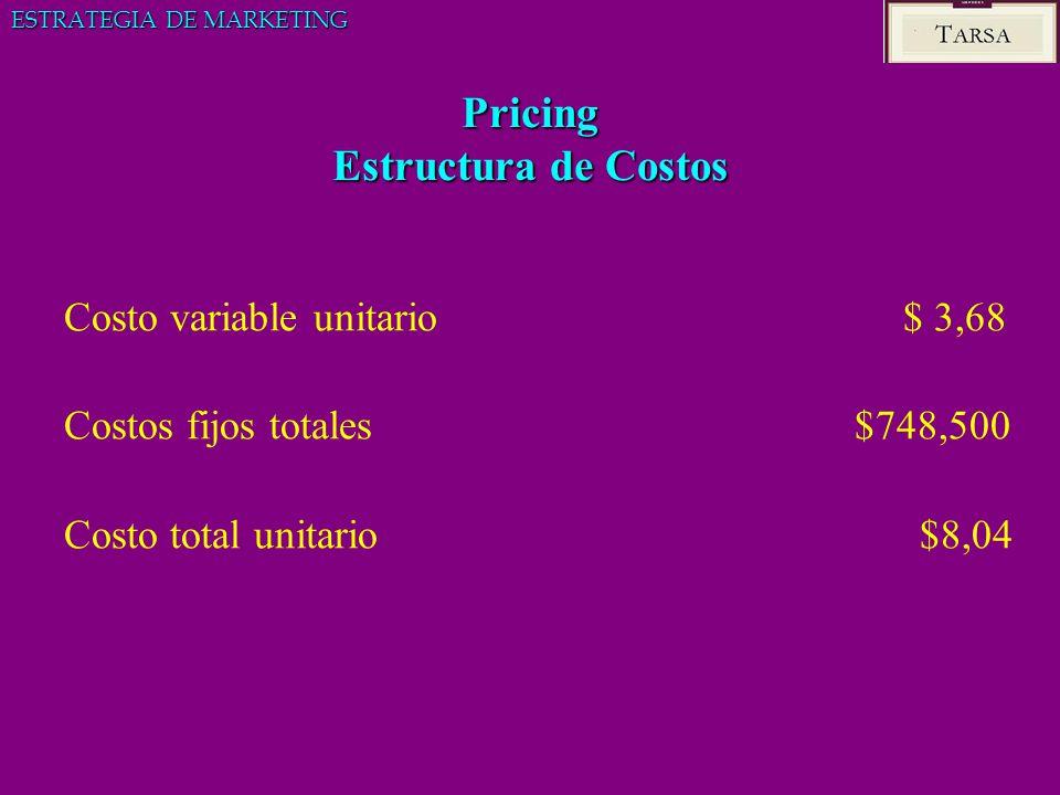 Pricing Estructura de Costos Costo variable unitario $ 3,68 Costos fijos totales $748,500 Costo total unitario $8,04 ESTRATEGIA DE MARKETING