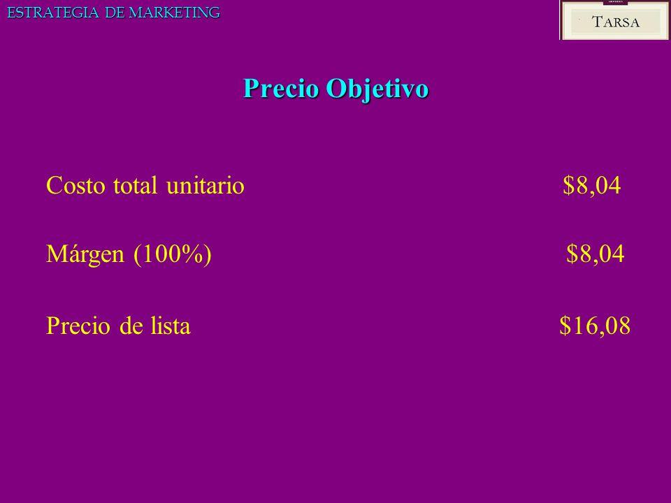 Precio Objetivo ESTRATEGIA DE MARKETING Costo total unitario $8,04 Márgen (100%) $8,04 Precio de lista $16,08