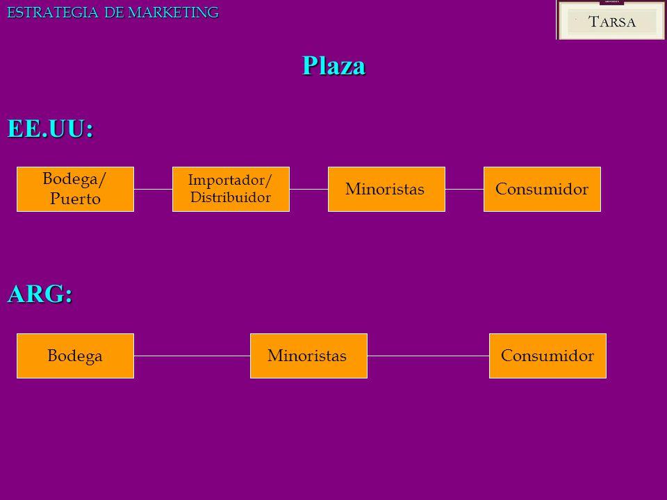 Plaza EE.UU:ARG: Bodega/ Puerto Importador/ Distribuidor MinoristasConsumidor BodegaMinoristasConsumidor ESTRATEGIA DE MARKETING