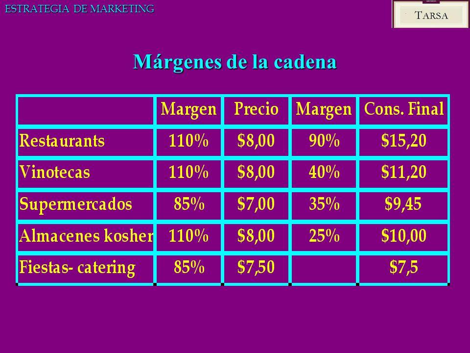 Márgenes de la cadena ESTRATEGIA DE MARKETING