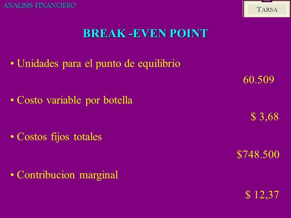 BREAK -EVEN POINT Unidades para el punto de equilibrio 60.509 Costo variable por botella $ 3,68 Costos fijos totales $748.500 Contribucion marginal $