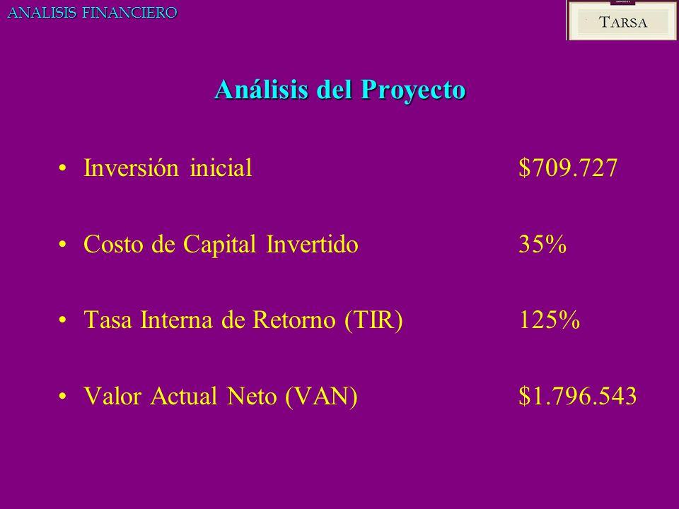 Análisis del Proyecto Inversión inicial $709.727 Costo de Capital Invertido 35% Tasa Interna de Retorno (TIR) 125% Valor Actual Neto (VAN) $1.796.543