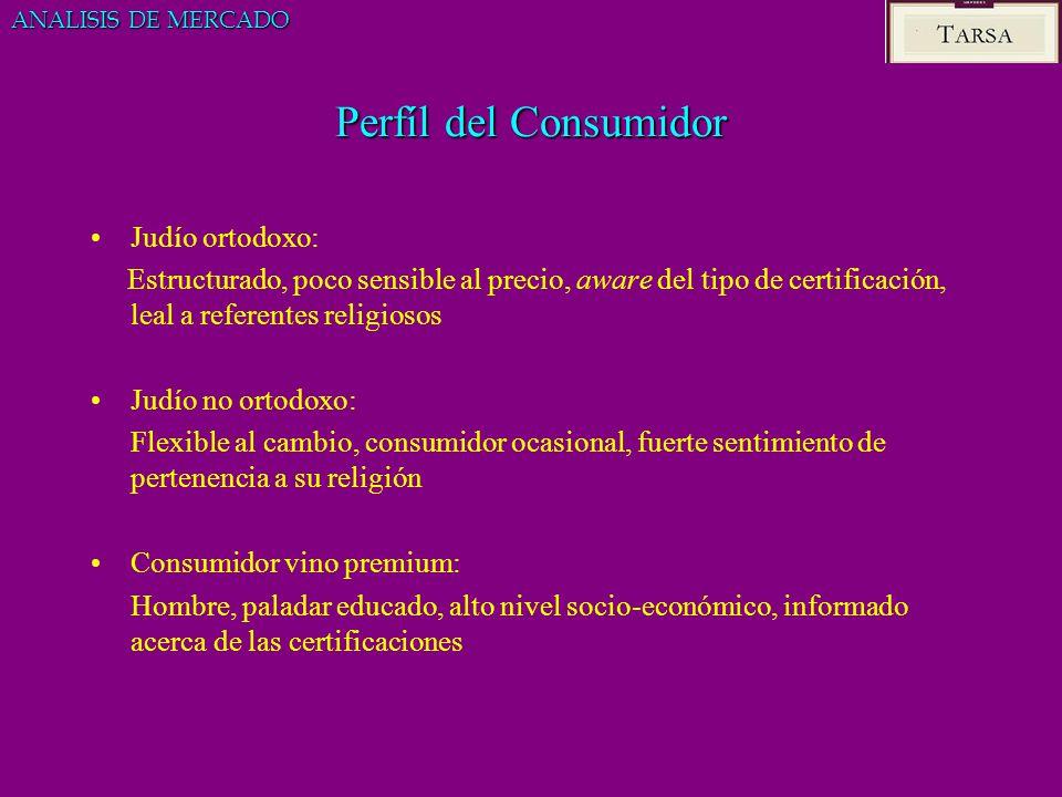 Perfíl del Consumidor Judío ortodoxo: Estructurado, poco sensible al precio, aware del tipo de certificación, leal a referentes religiosos Judío no or