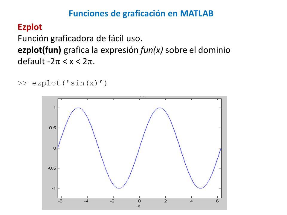 Ezplot Función graficadora de fácil uso. ezplot(fun) grafica la expresión fun(x) sobre el dominio default -2 < x < 2. >> ezplot('sin(x)) Funciones de