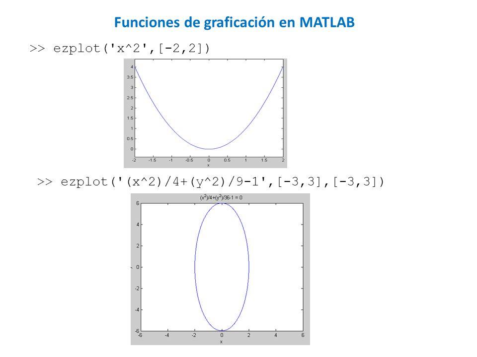 >> ezplot('x^2',[-2,2]) Funciones de graficación en MATLAB >> ezplot('(x^2)/4+(y^2)/9-1',[-3,3],[-3,3])