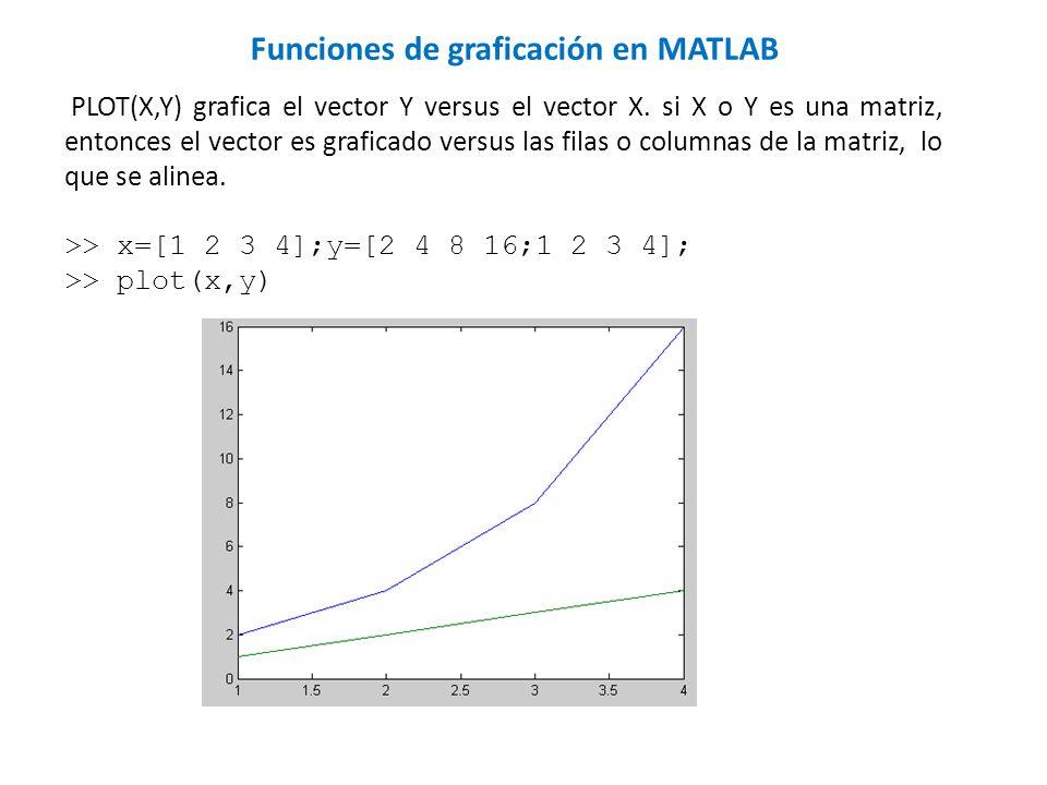 PLOT(X,Y) grafica el vector Y versus el vector X. si X o Y es una matriz, entonces el vector es graficado versus las filas o columnas de la matriz, lo