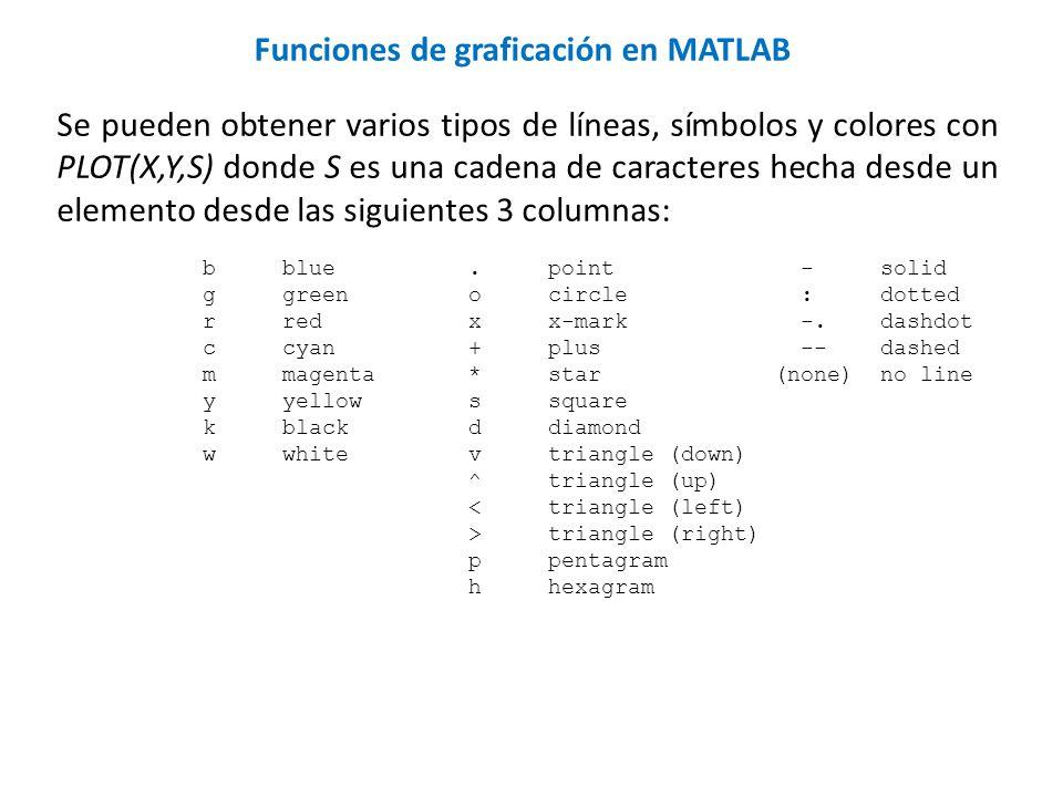 Se pueden obtener varios tipos de líneas, símbolos y colores con PLOT(X,Y,S) donde S es una cadena de caracteres hecha desde un elemento desde las sig