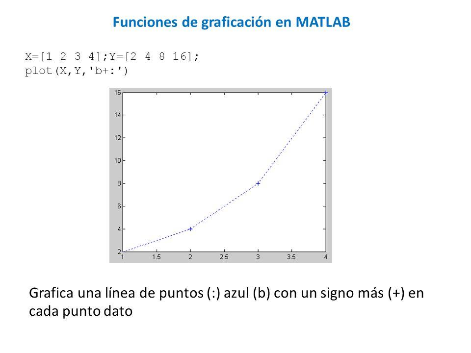 X=[1 2 3 4];Y=[2 4 8 16]; plot(X,Y,'b+:') Grafica una línea de puntos (:) azul (b) con un signo más (+) en cada punto dato