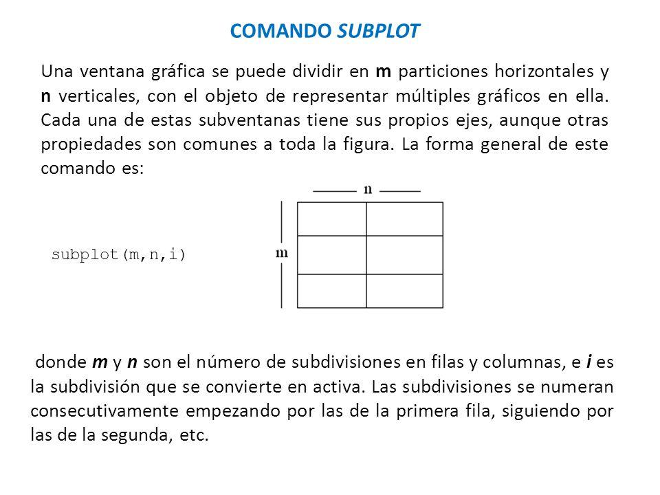 donde m y n son el número de subdivisiones en filas y columnas, e i es la subdivisión que se convierte en activa. Las subdivisiones se numeran consecu