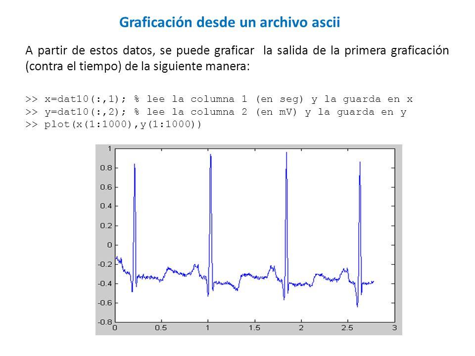 A partir de estos datos, se puede graficar la salida de la primera graficación (contra el tiempo) de la siguiente manera: >> x=dat10(:,1); % lee la co