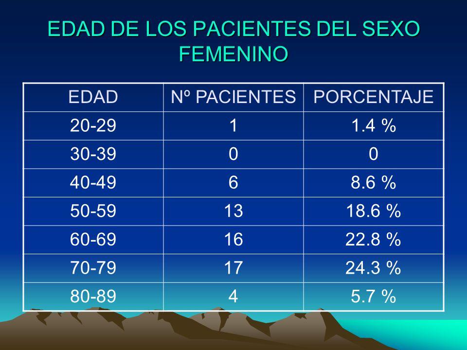 EDAD DE LOS PACIENTES DEL SEXO FEMENINO EDADNº PACIENTESPORCENTAJE 20-2911.4 % 30-3900 40-4968.6 % 50-591318.6 % 60-691622.8 % 70-791724.3 % 80-8945.7 %