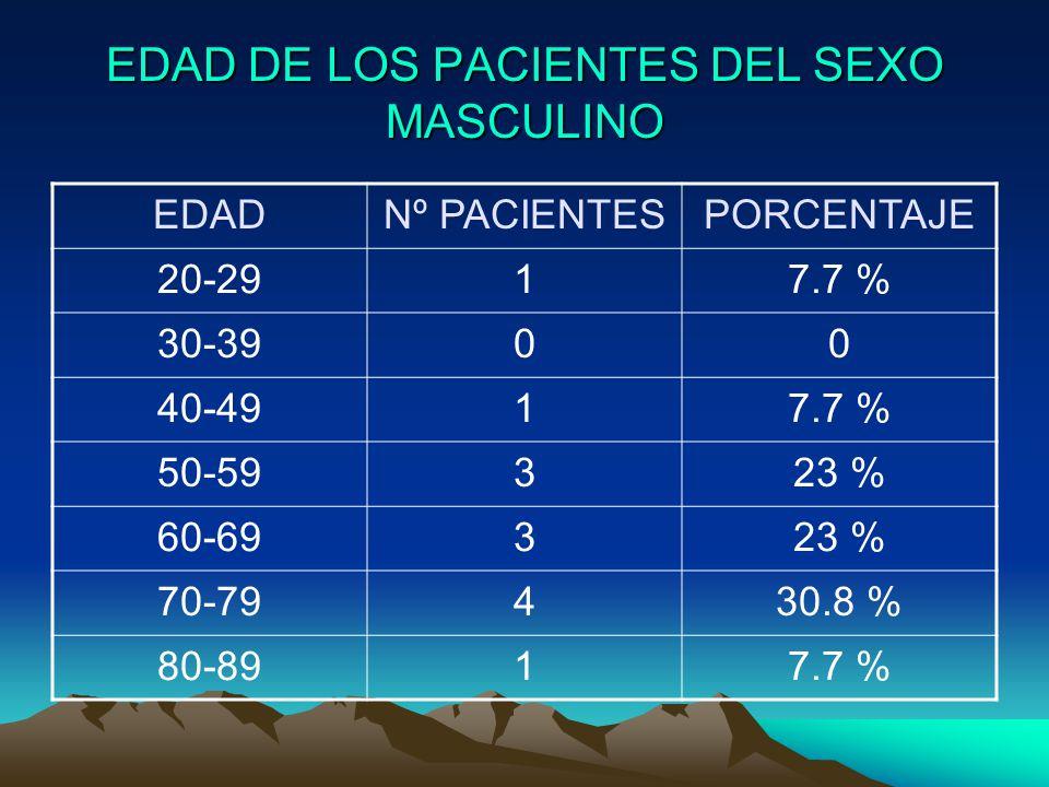 EDAD DE LOS PACIENTES DEL SEXO MASCULINO EDADNº PACIENTESPORCENTAJE 20-2917.7 % 30-3900 40-4917.7 % 50-59323 % 60-69323 % 70-79430.8 % 80-8917.7 %