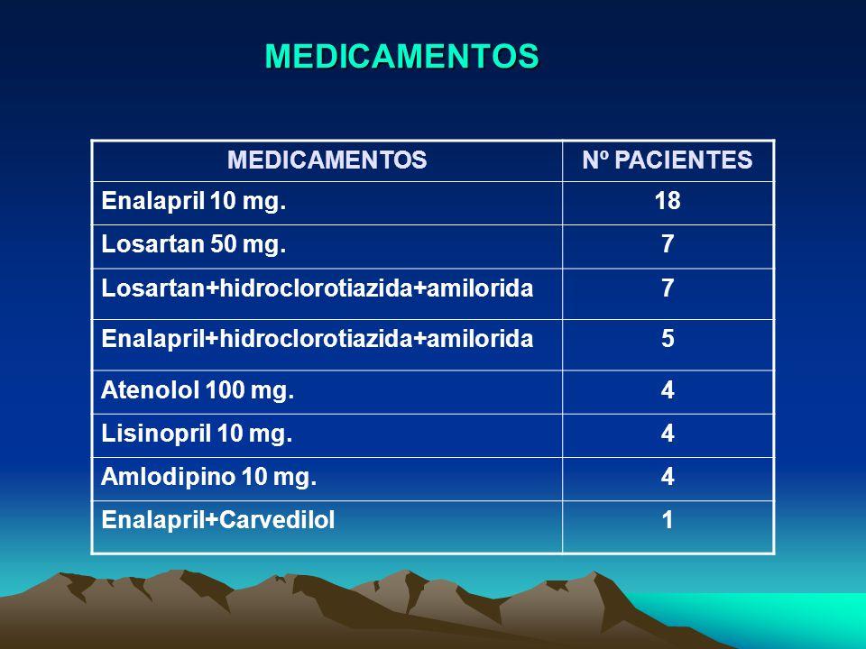 MEDICAMENTOS MEDICAMENTOSNº PACIENTES Enalapril 10 mg.18 Losartan 50 mg.7 Losartan+hidroclorotiazida+amilorida7 Enalapril+hidroclorotiazida+amilorida5 Atenolol 100 mg.4 Lisinopril 10 mg.4 Amlodipino 10 mg.4 Enalapril+Carvedilol1