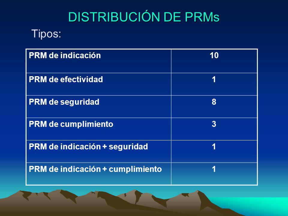 DISTRIBUCIÓN DE PRMs Tipos: PRM de indicación10 PRM de efectividad1 PRM de seguridad8 PRM de cumplimiento3 PRM de indicación + seguridad1 PRM de indicación + cumplimiento1