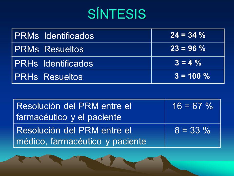 SÍNTESIS PRMs Identificados 24 = 34 % PRMs Resueltos 23 = 96 % PRHs Identificados 3 = 4 % PRHs Resueltos 3 = 100 % Resolución del PRM entre el farmacéutico y el paciente 16 = 67 % Resolución del PRM entre el médico, farmacéutico y paciente 8 = 33 %