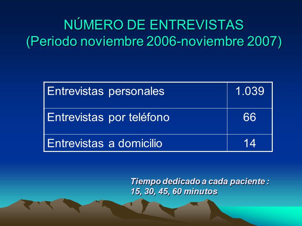 NÚMERO DE ENTREVISTAS (Periodo noviembre 2006-noviembre 2007) Entrevistas personales1.039 Entrevistas por teléfono66 Entrevistas a domicilio14 Tiempo dedicado a cada paciente : 15, 30, 45, 60 minutos