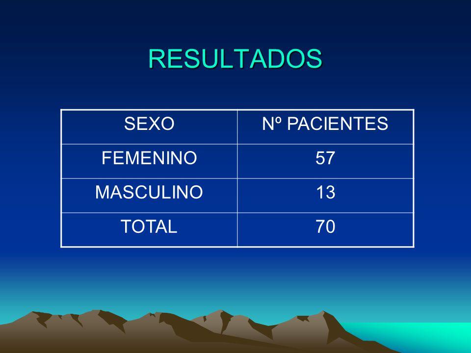RESULTADOS SEXONº PACIENTES FEMENINO57 MASCULINO13 TOTAL70