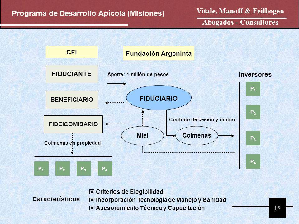 Programa de Desarrollo Apícola (Misiones) Vitale, Manoff & Feilbogen Abogados - Consultores 15 FIDUCIARIO Fundación ArgenInta Inversores FIDUCIANTE BE