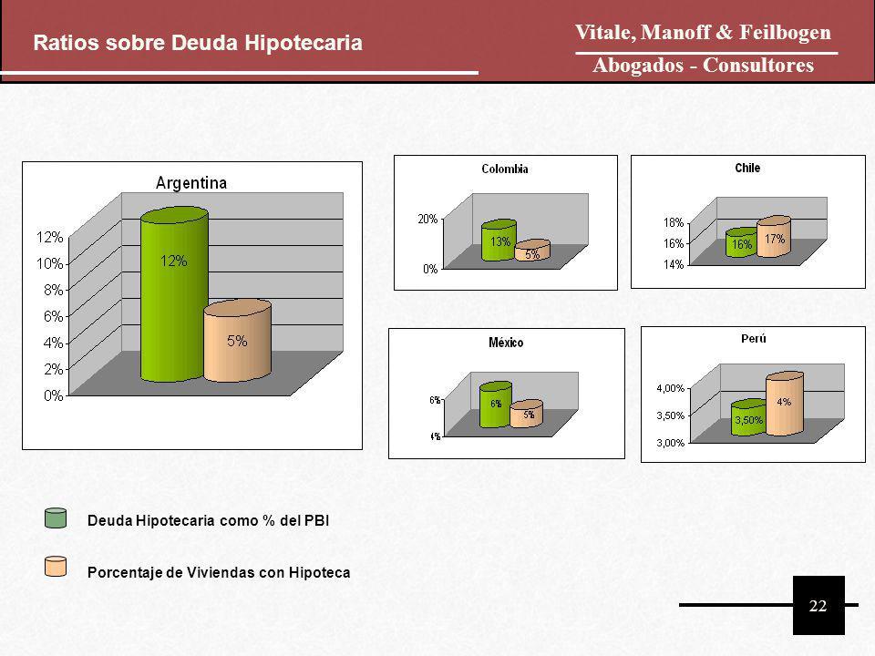 22 Vitale, Manoff & Feilbogen Abogados - Consultores Ratios sobre Deuda Hipotecaria Deuda Hipotecaria como % del PBI Porcentaje de Viviendas con Hipot