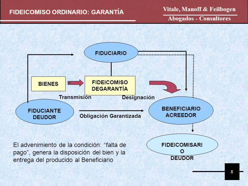 FIDUCIANTE DEUDOR FIDUCIARIO BENEFICIARIO ACREEDOR FIDEICOMISO DEGARANTÍA BIENES Transmisión Designación FIDEICOMISARI O DEUDOR Obligación Garantizada