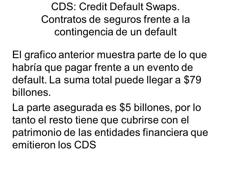 CDS: Credit Default Swaps. Contratos de seguros frente a la contingencia de un default El grafico anterior muestra parte de lo que habría que pagar fr