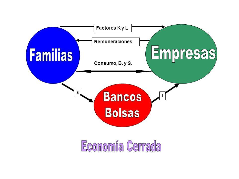 Factores K y L Remuneraciones Consumo, B. y S. S I