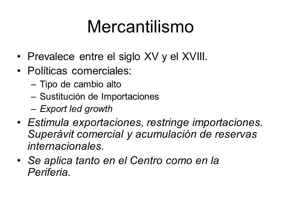 Mercantilismo Prevalece entre el siglo XV y el XVIII. Políticas comerciales: –Tipo de cambio alto –Sustitución de Importaciones –Export led growth Est