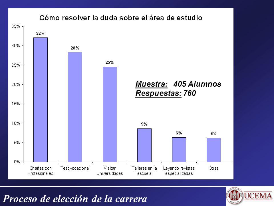 Proceso de elección de la carrera Muestra: Muestra: 405 Alumnos Respuestas: Respuestas: 760