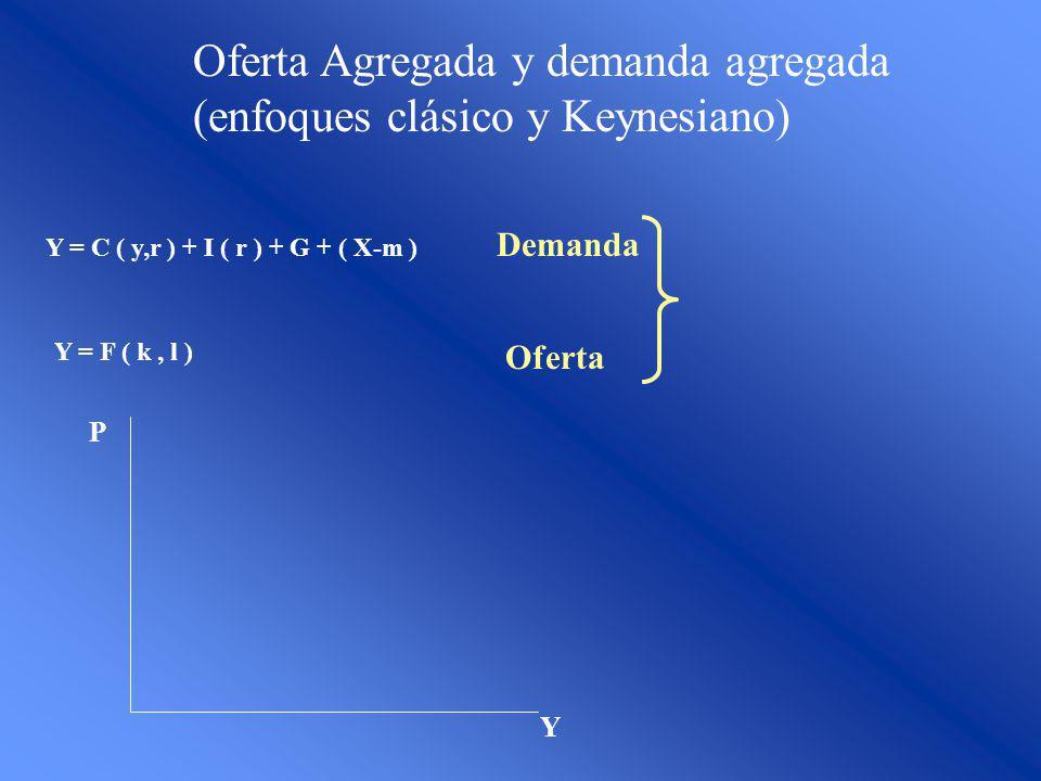 Oferta Agregada y demanda agregada (enfoques clásico y Keynesiano) Y = C ( y,r ) + I ( r ) + G + ( X-m ) Demanda Oferta Y = F ( k, l ) Y P