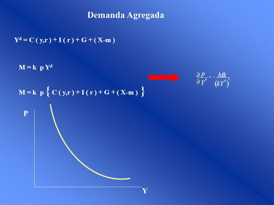Y d = C ( y,r ) + I ( r ) + G + ( X-m ) M = k p Y d M = k p { C ( y,r ) + I ( r ) + G + ( X-m ) } 2 kY Mk Y p d d Y P Demanda Agregada
