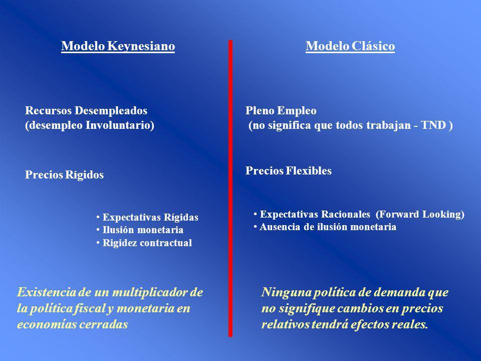 Modelo KeynesianoModelo Clásico Recursos Desempleados (desempleo Involuntario) Pleno Empleo (no significa que todos trabajan - TND ) Precios Rígidos P