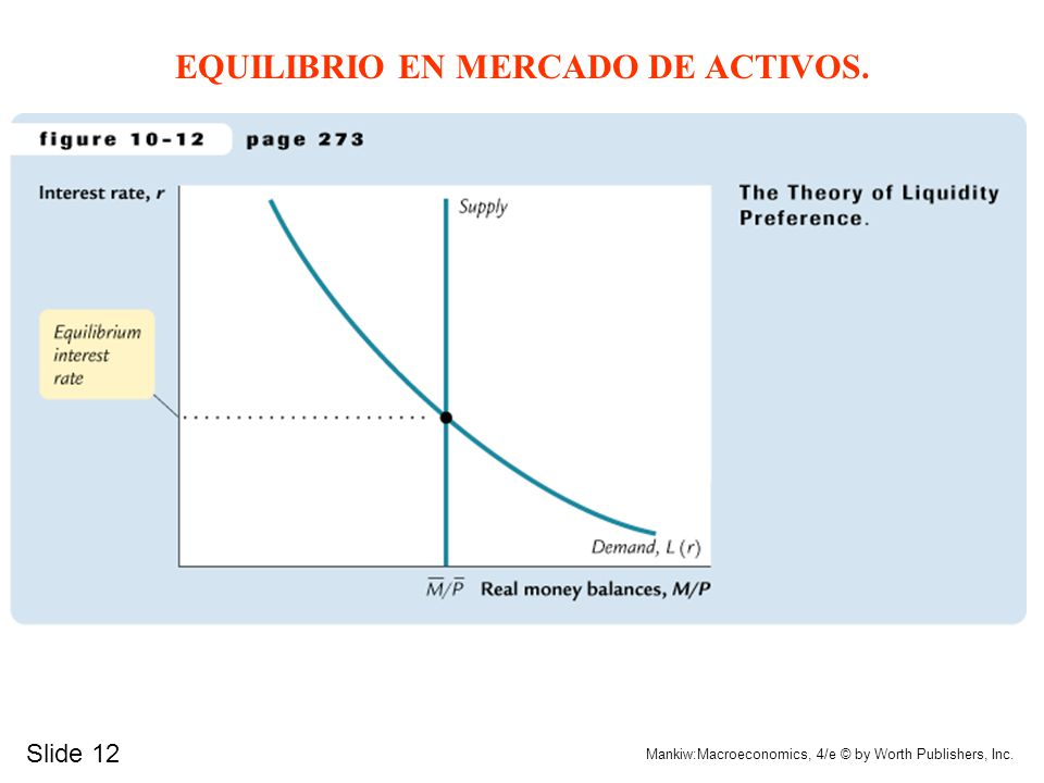 Slide 12 Mankiw:Macroeconomics, 4/e © by Worth Publishers, Inc. EQUILIBRIO EN MERCADO DE ACTIVOS.