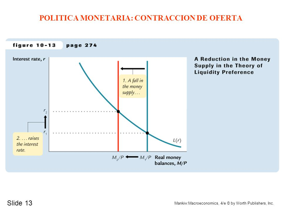 Slide 13 Mankiw:Macroeconomics, 4/e © by Worth Publishers, Inc. POLITICA MONETARIA: CONTRACCION DE OFERTA