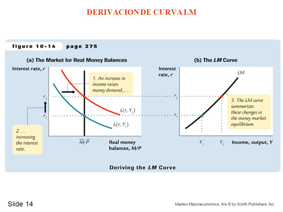 Slide 14 Mankiw:Macroeconomics, 4/e © by Worth Publishers, Inc. DERIVACION DE CURVA LM