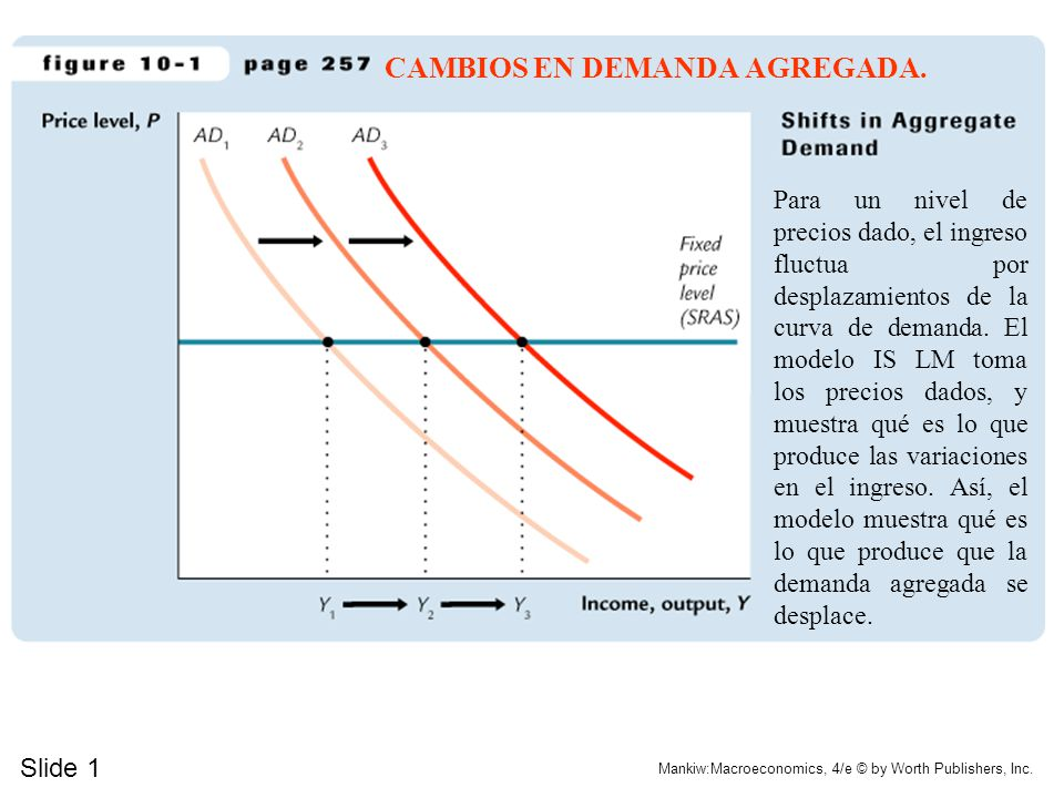 Slide 1 Mankiw:Macroeconomics, 4/e © by Worth Publishers, Inc. CAMBIOS EN DEMANDA AGREGADA. Para un nivel de precios dado, el ingreso fluctua por desp