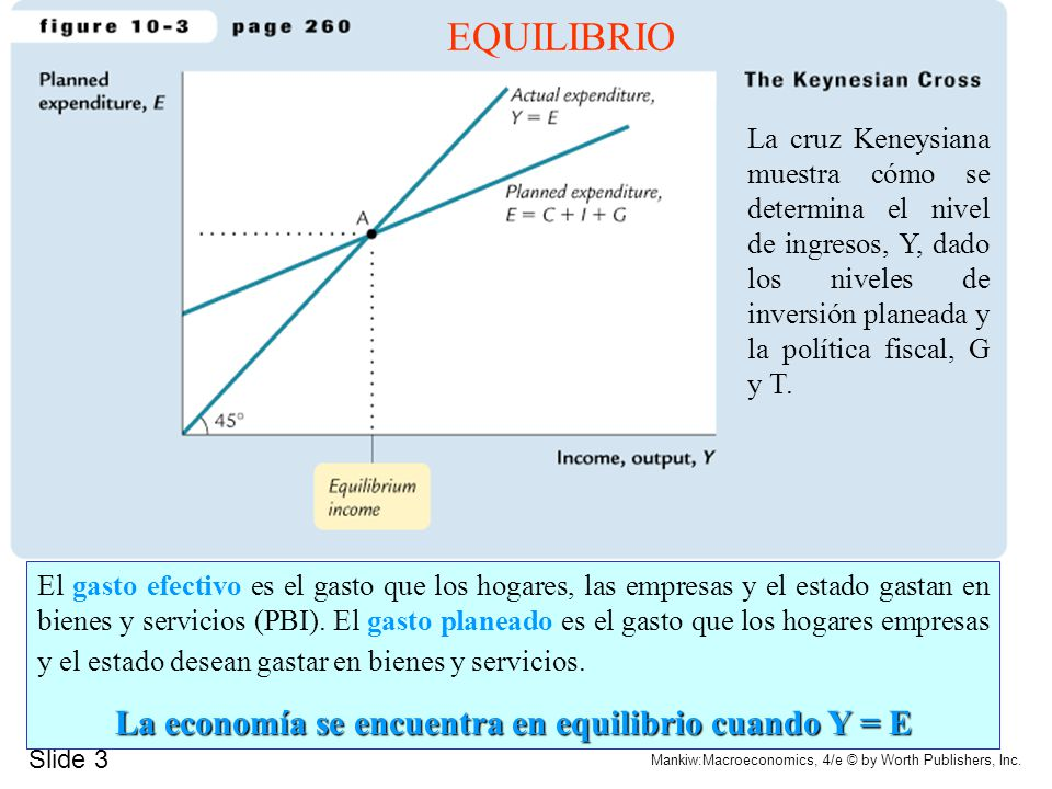 Slide 3 Mankiw:Macroeconomics, 4/e © by Worth Publishers, Inc. EQUILIBRIO La cruz Keneysiana muestra cómo se determina el nivel de ingresos, Y, dado l