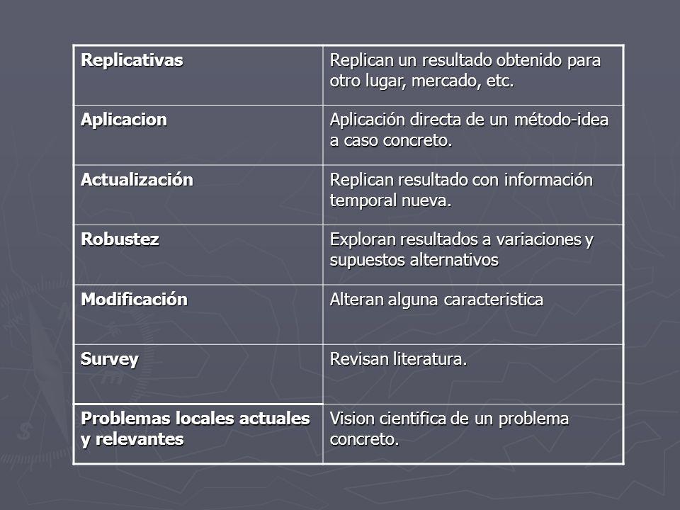 Replicativas Replican un resultado obtenido para otro lugar, mercado, etc. Aplicacion Aplicación directa de un método-idea a caso concreto. Actualizac