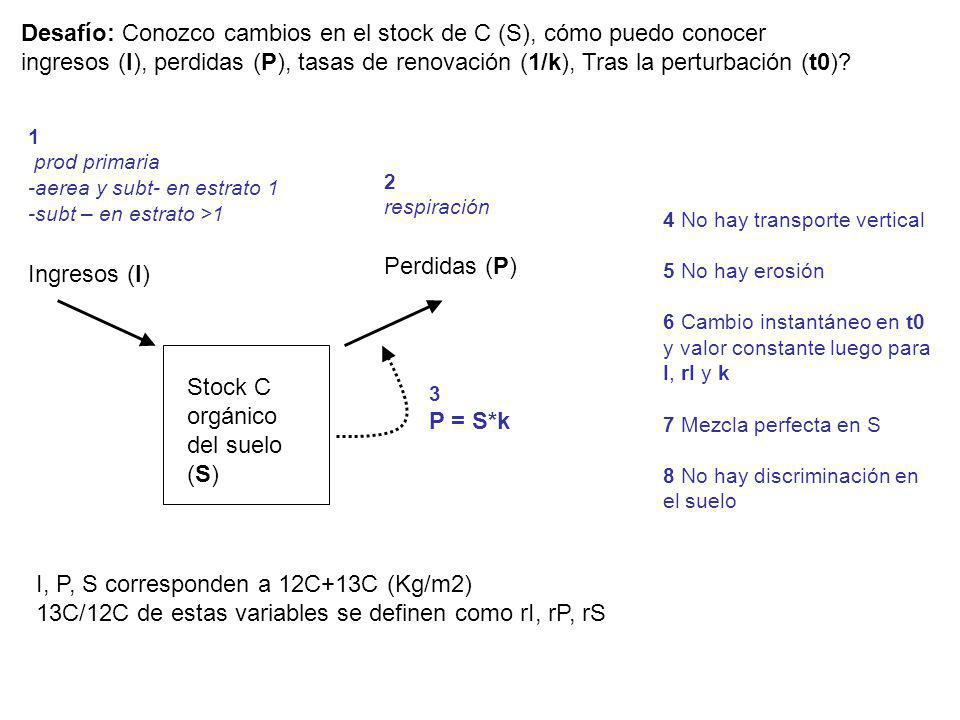 Desafío: Conozco cambios en el stock de C (S), cómo puedo conocer ingresos (I), perdidas (P), tasas de renovación (1/k), Tras la perturbación (t0)? 3