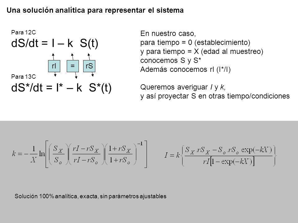 Una solución analítica para representar el sistema Solución 100% analítica, exacta, sin parámetros ajustables En nuestro caso, para tiempo = 0 (establ