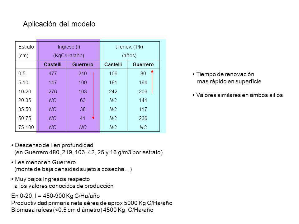 Aplicación del modelo Descenso de I en profundidad (en Guerrero 480, 219, 103, 42, 25 y 16 g/m3 por estrato) I es menor en Guerrero (monte de baja den