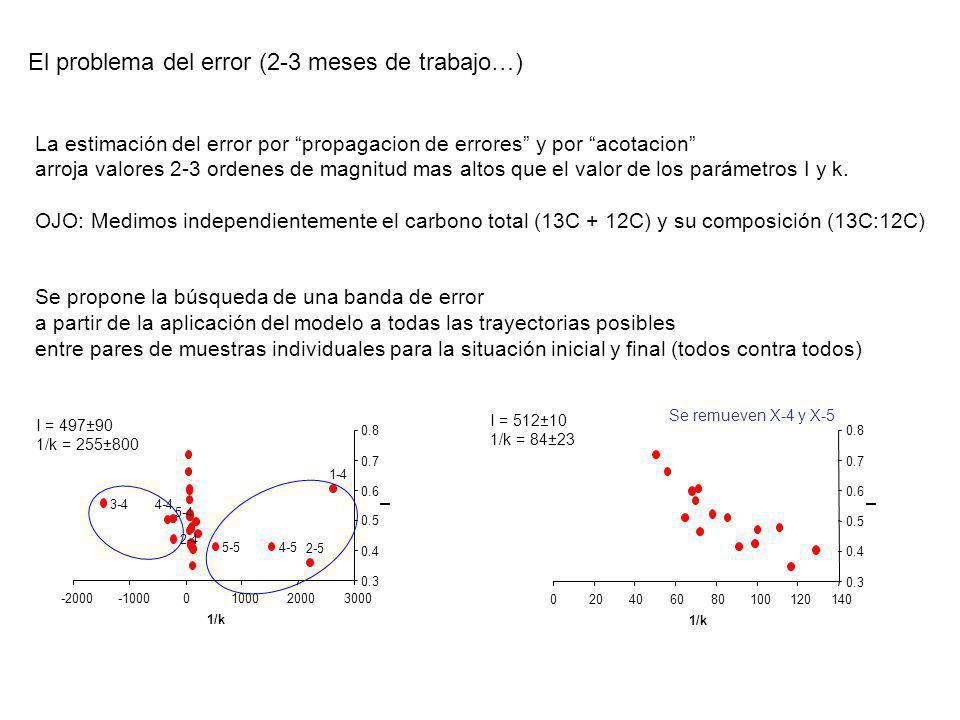 El problema del error (2-3 meses de trabajo…) La estimación del error por propagacion de errores y por acotacion arroja valores 2-3 ordenes de magnitu