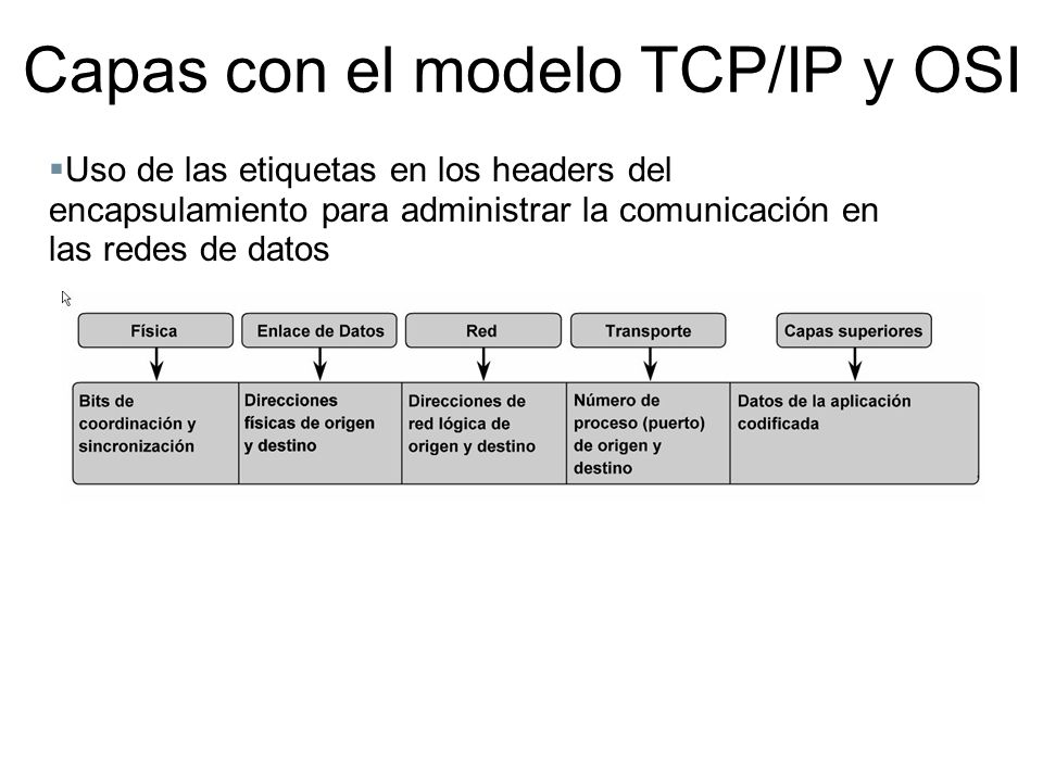 Uso de las etiquetas en los headers del encapsulamiento para administrar la comunicación en las redes de datos Capas con el modelo TCP/IP y OSI