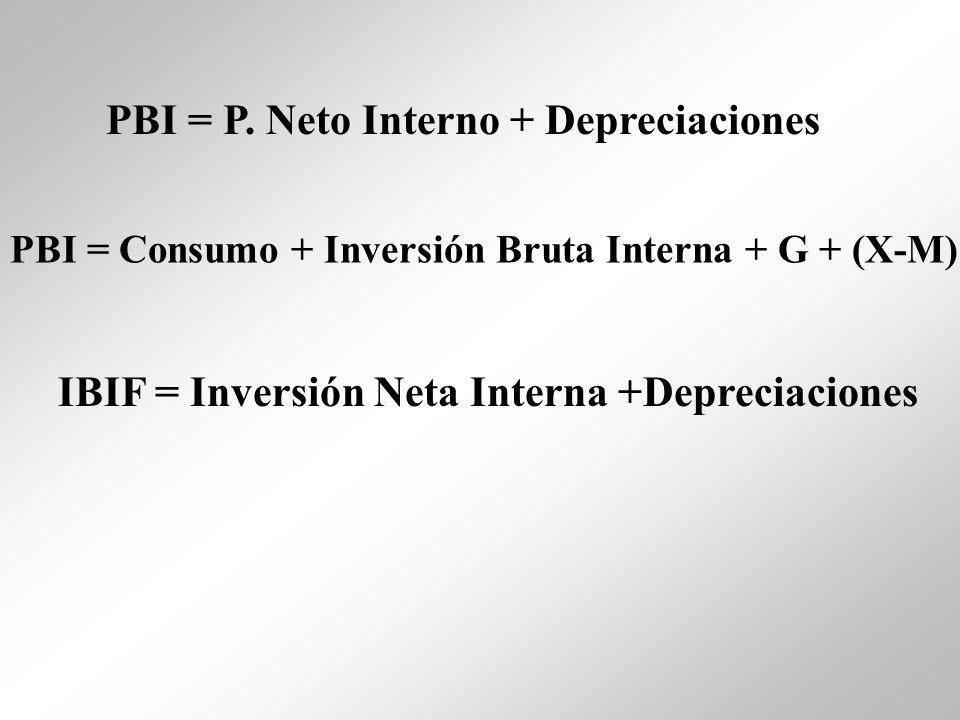 PBI = P. Neto Interno + Depreciaciones PBI = Consumo + Inversión Bruta Interna + G + (X-M) IBIF = Inversión Neta Interna +Depreciaciones