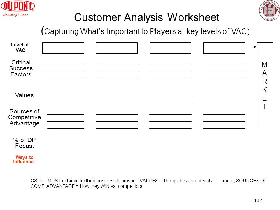 Marketing & Sales 102 MARKETMARKET Critical Success Factors Values Sources of Competitive Advantage % of DP Focus: Customer Analysis Worksheet ( Captu