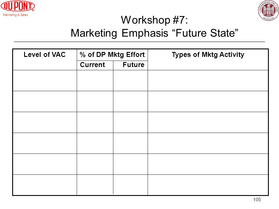 Marketing & Sales 105 Workshop #7: Marketing Emphasis Future State Types of Mktg Activity% of DP Mktg Effort Current Future Level of VAC