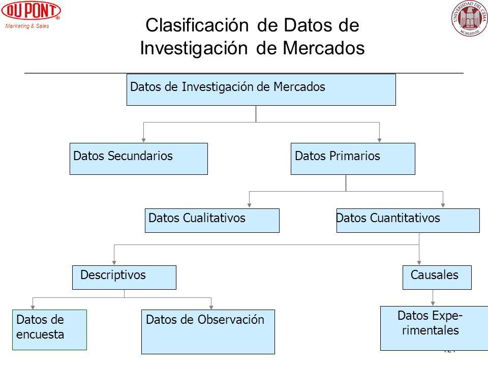 Marketing & Sales 121 Clasificación de Datos de Investigación de Mercados Datos de encuesta Datos de Observación Datos Expe- rimentales Datos Cualitat