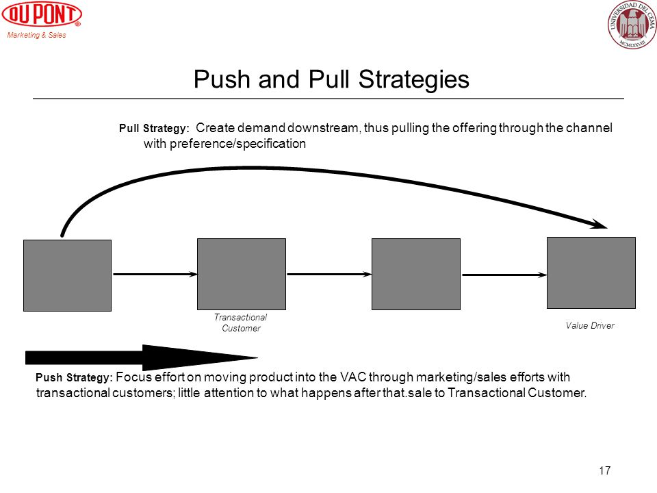 Marketing & Sales 17 Push and Pull Strategies Pull Strategy: Create demand downstream, thus pulling the offering through the channel with preference/s