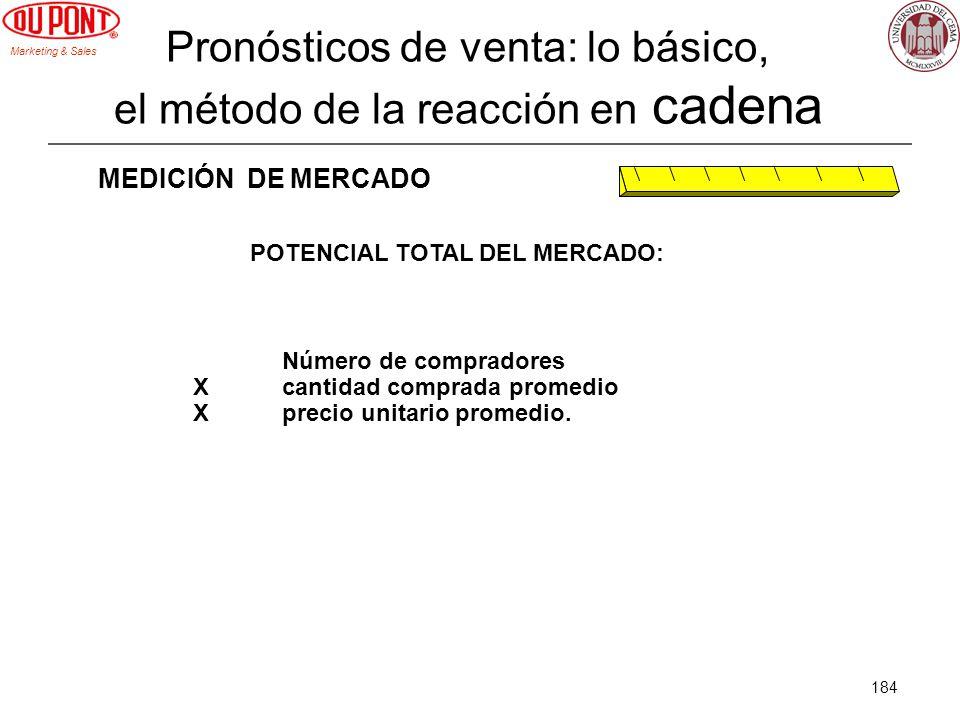 Marketing & Sales 184 Pronósticos de venta: lo básico, el método de la reacción en cadena MEDICIÓN DE MERCADO POTENCIAL TOTAL DEL MERCADO: Número de c