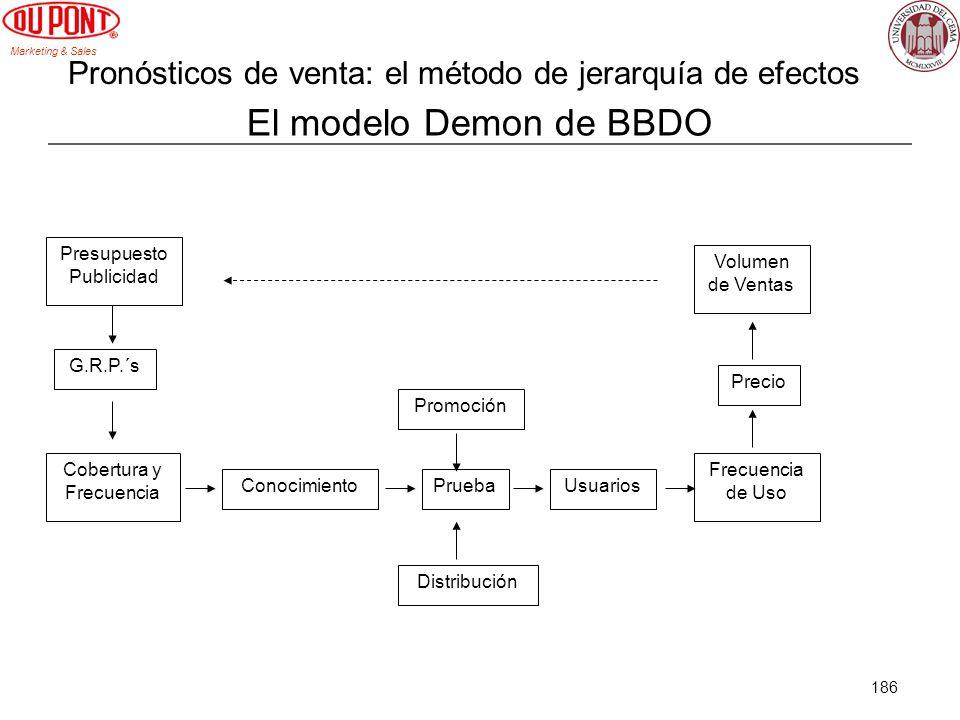 Marketing & Sales 186 El modelo Demon de BBDO Presupuesto Publicidad G.R.P.´s Cobertura y Frecuencia ConocimientoPruebaUsuarios Frecuencia de Uso Prec