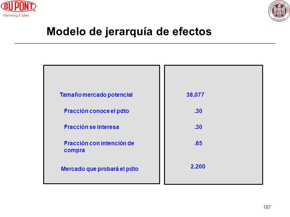 Marketing & Sales 187 Modelo de jerarquía de efectos Tamaño mercado potencial 38,077 Fracción conoce el pdto.30 Fracción se interesa.30 Fracción con i